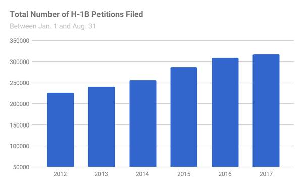USCIS Data Reveal Rise in H-1B RFEs -- Immigration Lawyers in